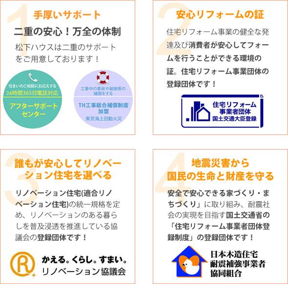 松下ハウス4つの安心。手厚いサポート、安心のリフォームの証。誰もが安心してリイノベーション住宅を選べる。地震災害から国民の生命と財産を守る。